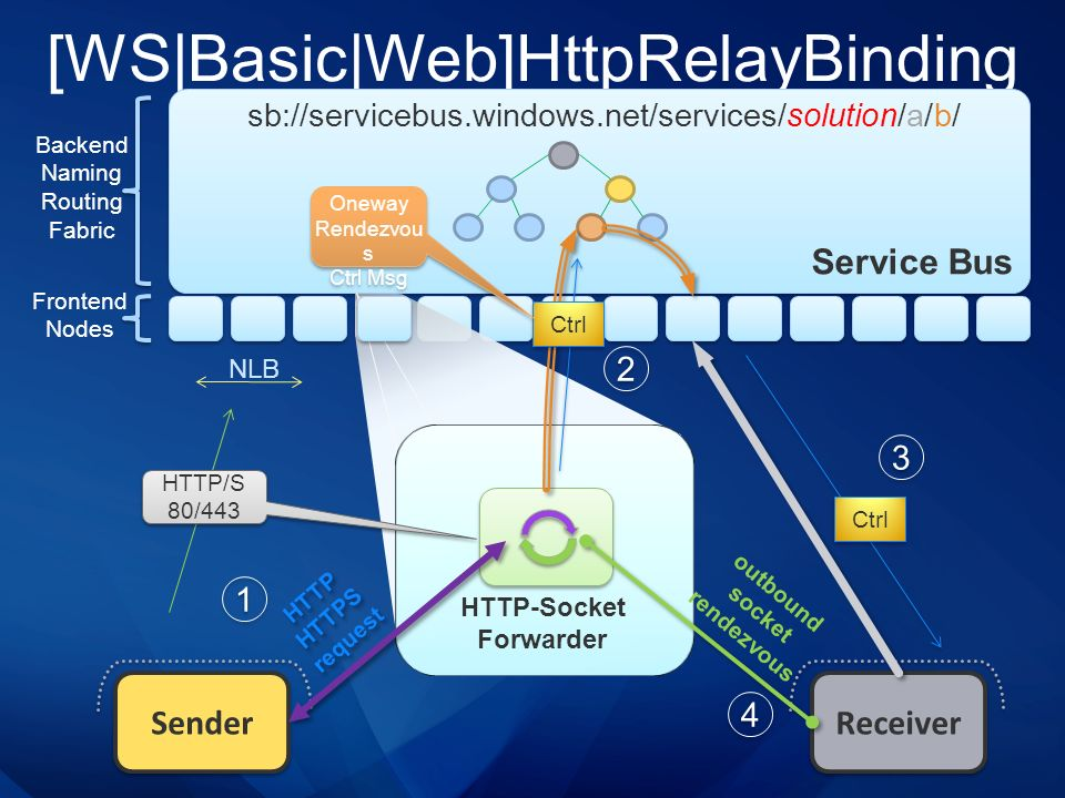 [WS|Basic|Web]HttpRelayBinding